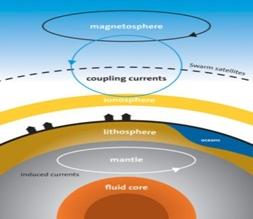 GYVOJI PLANETA - Žemės mantijos ir atmosferos sluoksniai
